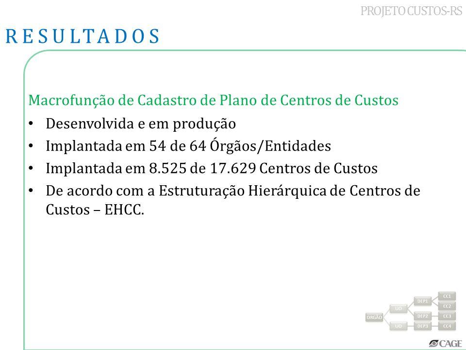 PROJETO CUSTOS-RS Macrofunção de Cadastro de Plano de Centros de Custos Desenvolvida e em produção Implantada em 54 de 64 Órgãos/Entidades Implantada