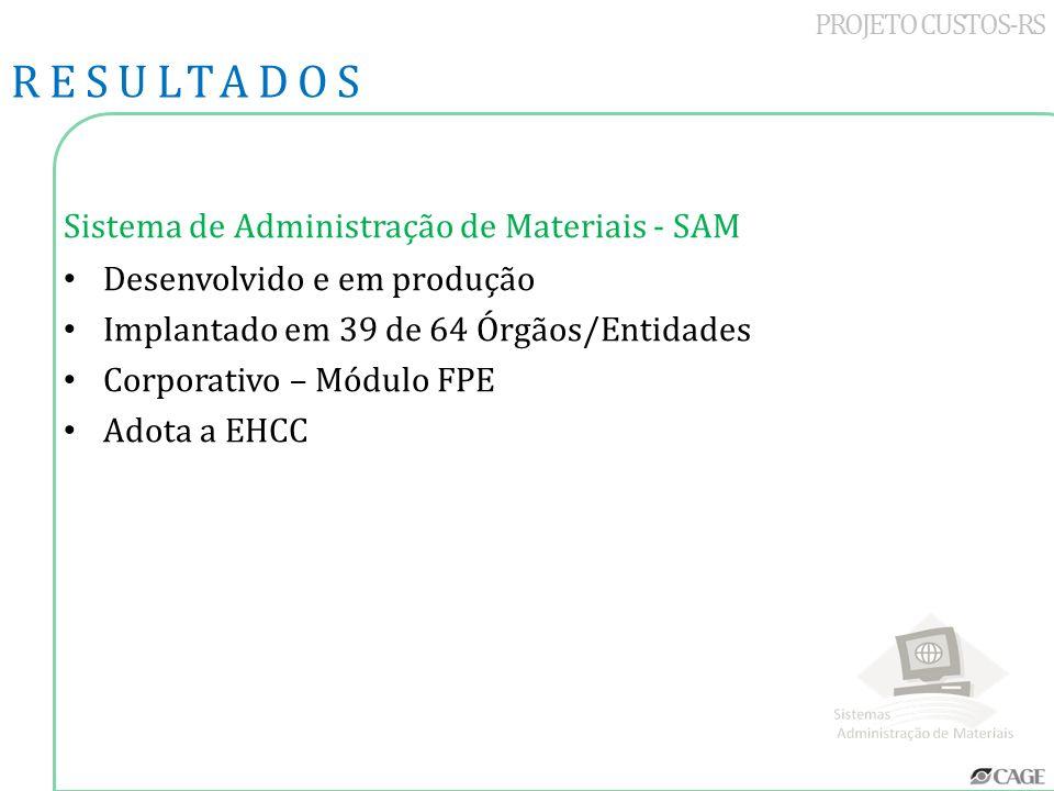 PROJETO CUSTOS-RS Sistema de Administração de Materiais - SAM Desenvolvido e em produção Implantado em 39 de 64 Órgãos/Entidades Corporativo – Módulo