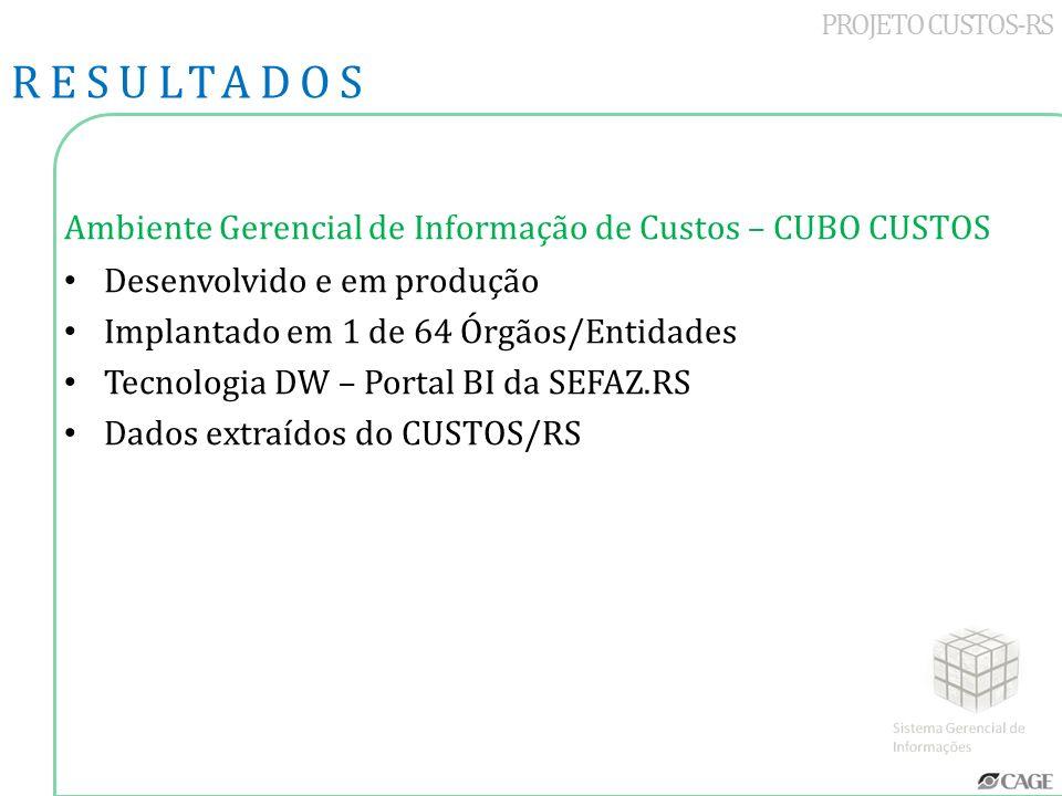 PROJETO CUSTOS-RS Ambiente Gerencial de Informação de Custos – CUBO CUSTOS Desenvolvido e em produção Implantado em 1 de 64 Órgãos/Entidades Tecnologi