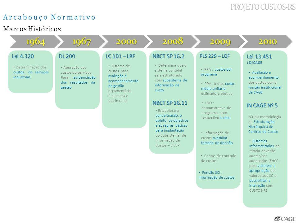 20092010 PLS 229 – LQF Lei 13.451 LO/CAGE PROJETO CUSTOS-RS Arcabouço Normativo - modelar - sistematizar - gerar - comparar - analisar Informação de Custos -avaliar -acompanhar Custos dos Serviços Públicos Pertinência Temática do Projeto no Evento Função do SCI Função da CAGE