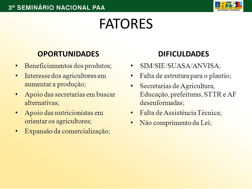 FATORES OPORTUNIDADES Beneficiamentos dos produtos; Interesse dos agricultores em aumentar a produção; Apoio das secretarias em buscar alternativas; A