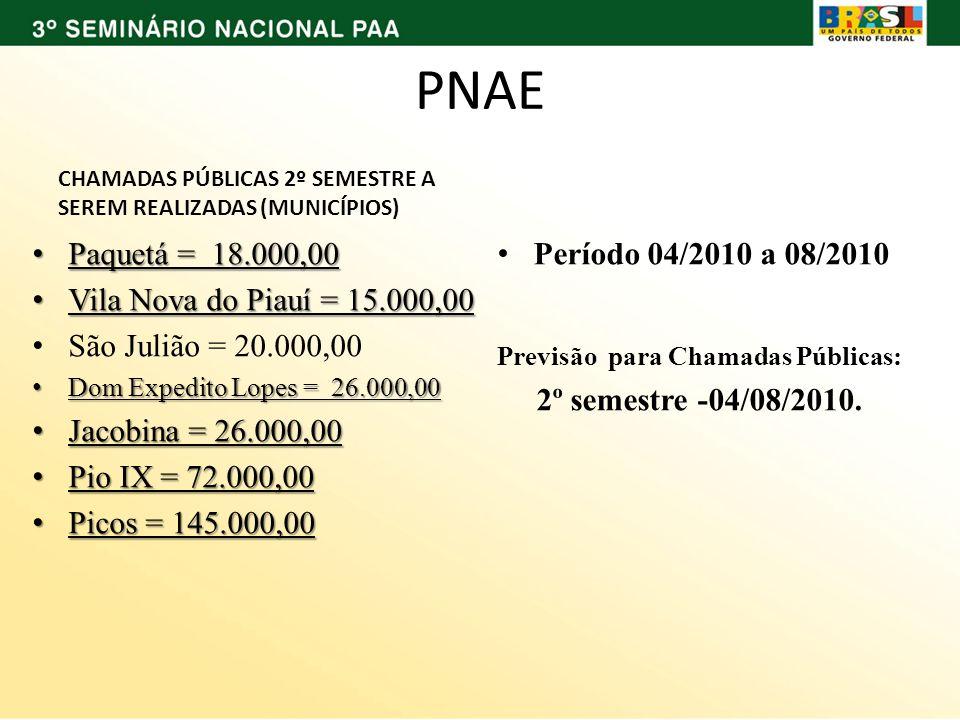 PNAE CHAMADAS PÚBLICAS 2º SEMESTRE A SEREM REALIZADAS (MUNICÍPIOS) Paquetá = 18.000,00 Paquetá = 18.000,00 Vila Nova do Piauí = 15.000,00 Vila Nova do