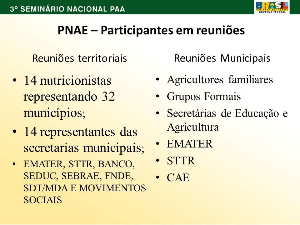 PNAE – Participantes em reuniões Reuniões territoriais Reuniões Municipais 14 nutricionistas representando 32 municípios ; 14 representantes das secre