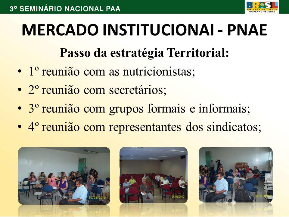 MERCADO INSTITUCIONAI - PNAE Passo da estratégia Territorial: 1º reunião com as nutricionistas; 2º reunião com secretários; 3º reunião com grupos form
