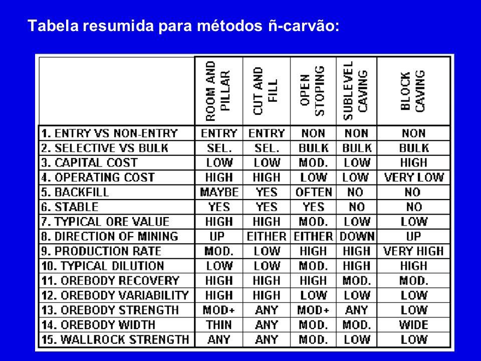 Tabela resumida para métodos ñ-carvão: