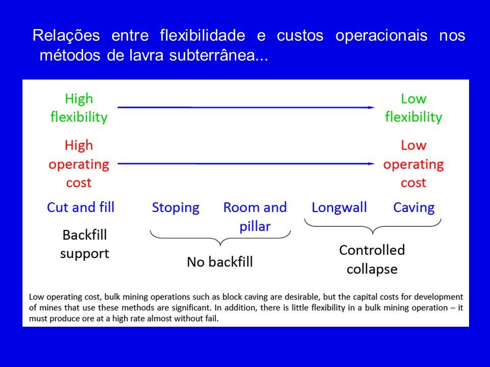 Relações entre flexibilidade e custos operacionais nos métodos de lavra subterrânea...