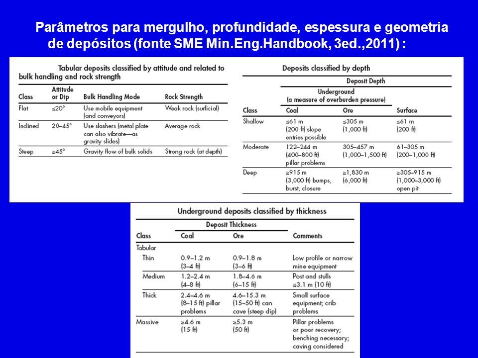Parâmetros para mergulho, profundidade, espessura e geometria de depósitos (fonte SME Min.Eng.Handbook, 3ed.,2011) :