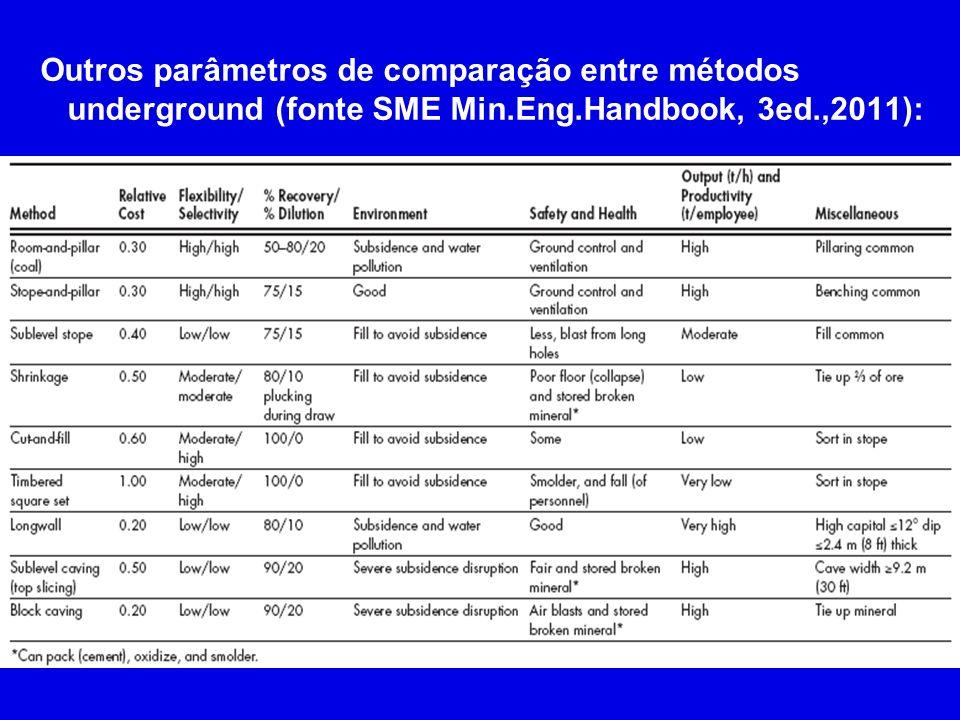 Outros parâmetros de comparação entre métodos underground (fonte SME Min.Eng.Handbook, 3ed.,2011):