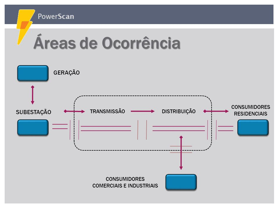 PowerScan A Descarga Corona geralmente é indesejável em: Fatores que Aceleram a Degradação em Equipamentos: Sal encontrados Zonas Costeiras (maresia)