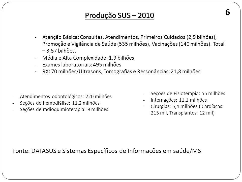 Produção SUS – 2010 -Atenção Básica: Consultas, Atendimentos, Primeiros Cuidados (2,9 bilhões), Promoção e Vigilância de Saúde (535 milhões), Vacinaçõ