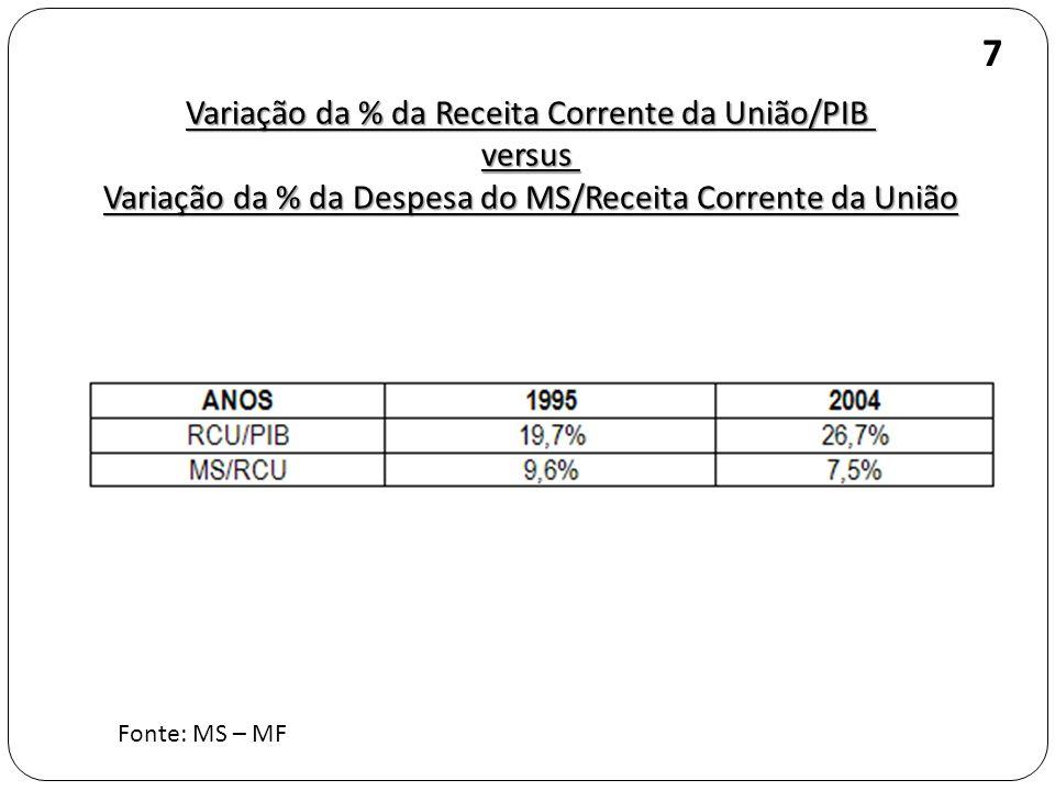 Variação da % da Receita Corrente da União/PIB versus Variação da % da Despesa do MS/Receita Corrente da União Fonte: MS – MF 7