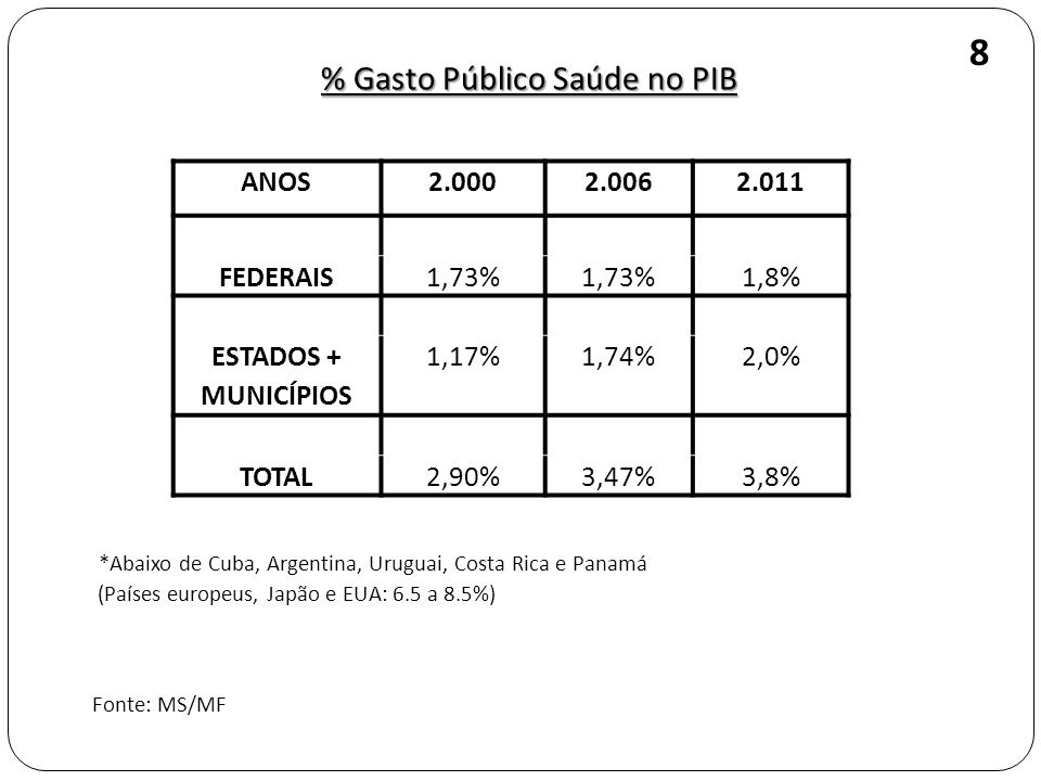 % Gasto Público Saúde no PIB *Abaixo de Cuba, Argentina, Uruguai, Costa Rica e Panamá (Países europeus, Japão e EUA: 6.5 a 8.5%) Fonte: MS/MF 8 ANOS2.