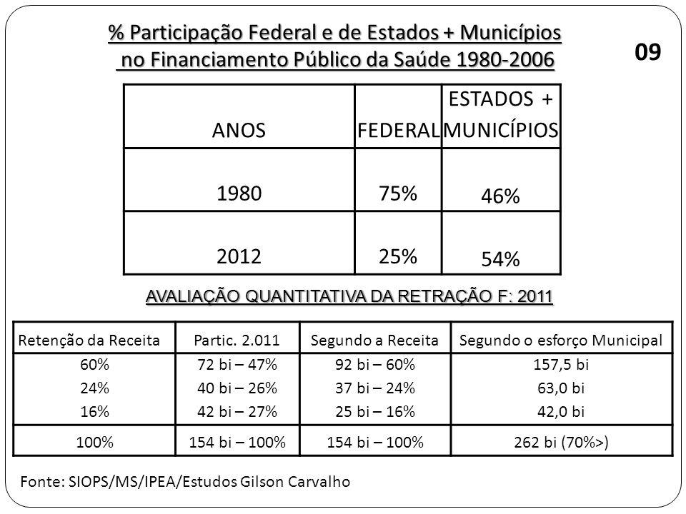 % Participação Federal e de Estados + Municípios no Financiamento Público da Saúde 1980-2006 no Financiamento Público da Saúde 1980-2006 09 AVALIAÇÃO