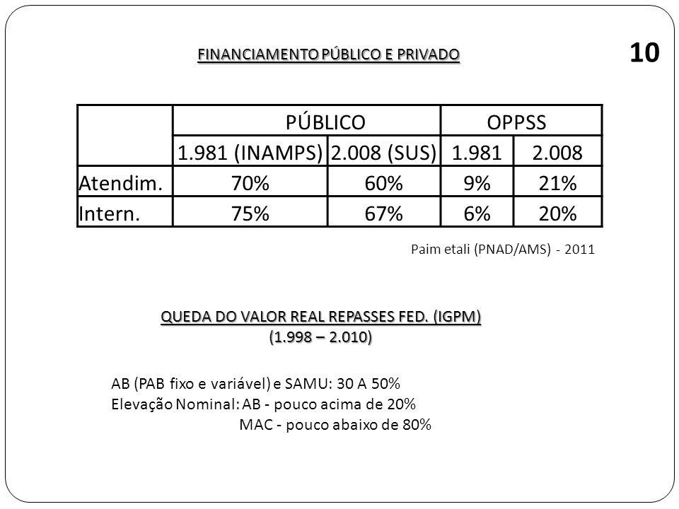 FINANCIAMENTO PÚBLICO E PRIVADO QUEDA DO VALOR REAL REPASSES FED. (IGPM) (1.998 – 2.010) AB (PAB fixo e variável) e SAMU: 30 A 50% Elevação Nominal: A