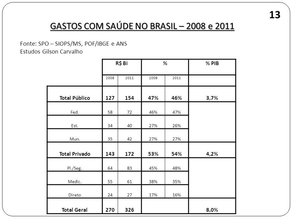 GASTOS COM SAÚDE NO BRASIL – 2008 e 2011 13 Fonte: SPO – SIOPS/MS, POF/IBGE e ANS Estudos Gilson Carvalho R$ Bi% % PIB 2008201120082011 Total Público