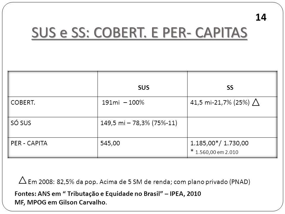 SUS e SS: COBERT. E PER- CAPITAS 14 Fontes: ANS em Tributação e Equidade no Brasil – IPEA, 2010 MF, MPOG em Gilson Carvalho. SUS SS Em 2008: 82,5% da