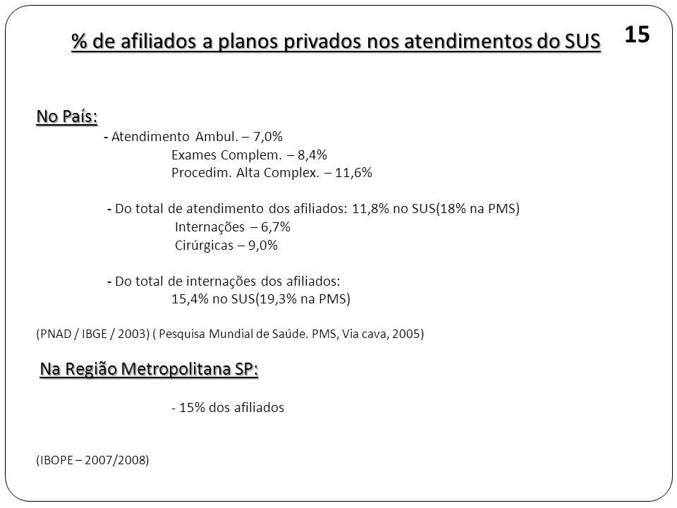 No País: - Atendimento Ambul. – 7,0% Exames Complem. – 8,4% Procedim. Alta Complex. – 11,6% - Do total de atendimento dos afiliados: 11,8% no SUS(18%