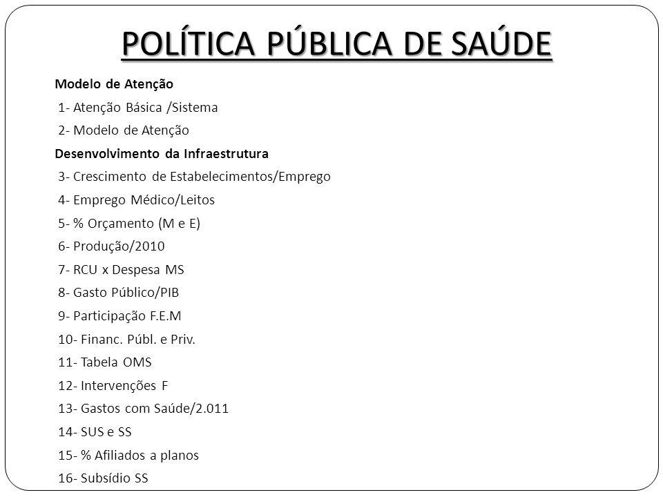 POLÍTICA PÚBLICA DE SAÚDE 17- Gastos Tributários/Saúde 18- Equip.