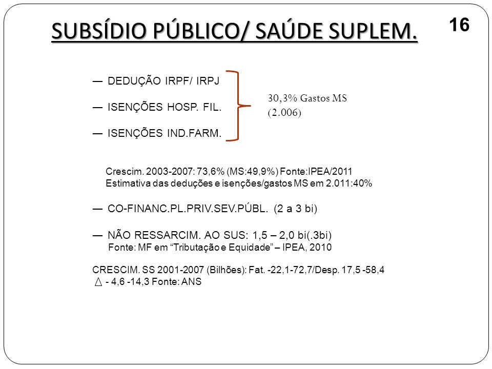 SUBSÍDIO PÚBLICO/ SAÚDE SUPLEM. DEDUÇÃO IRPF/ IRPJ ISENÇÕES HOSP. FIL. ISENÇÕES IND.FARM. Crescim. 2003-2007: 73,6% (MS:49,9%) Fonte:IPEA/2011 Estimat