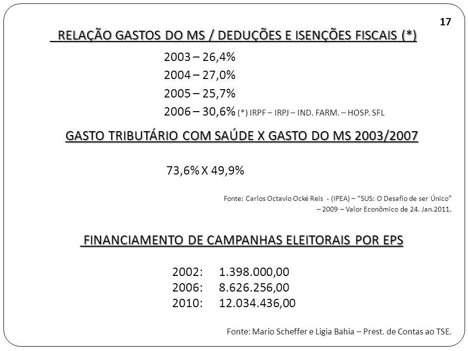 RELAÇÃO GASTOS DO MS / DEDUÇÕES E ISENÇÕES FISCAIS (*) RELAÇÃO GASTOS DO MS / DEDUÇÕES E ISENÇÕES FISCAIS (*) 2003 – 26,4% 2004 – 27,0% 2005 – 25,7% 2