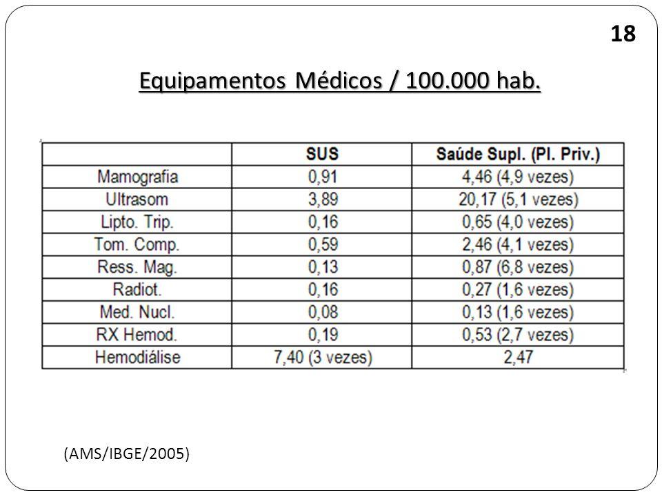 Equipamentos Médicos / 100.000 hab. (AMS/IBGE/2005) 18