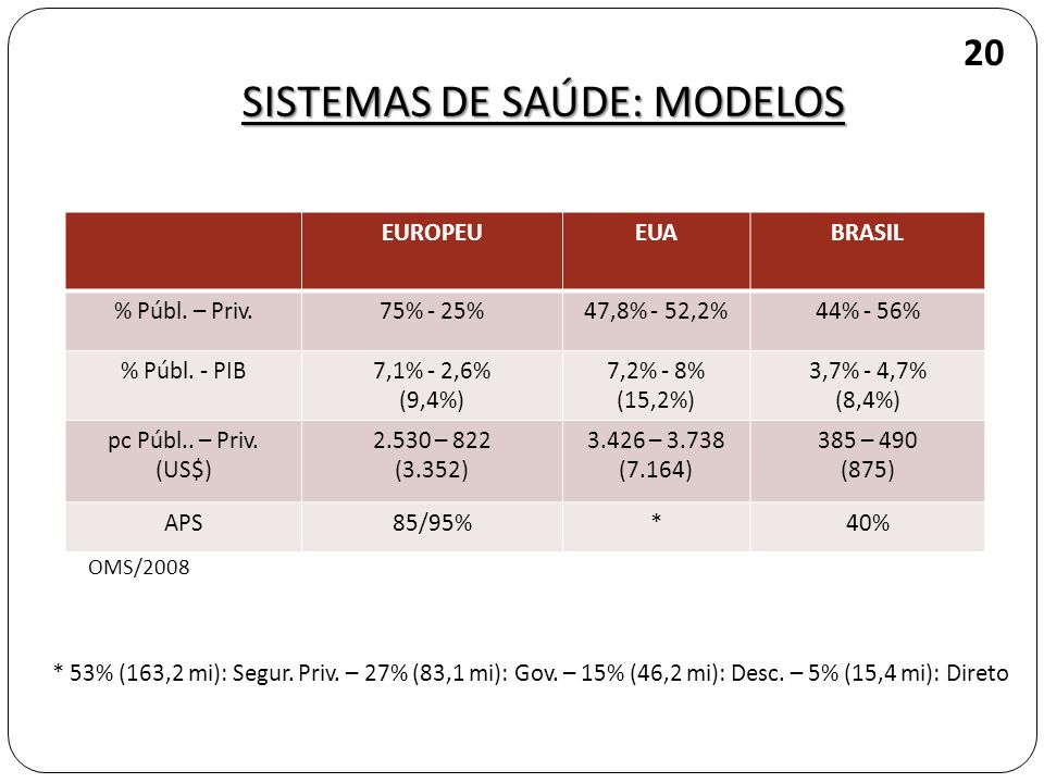 EUROPEUEUABRASIL % Públ. – Priv.75% - 25%47,8% - 52,2%44% - 56% % Públ. - PIB7,1% - 2,6% (9,4%) 7,2% - 8% (15,2%) 3,7% - 4,7% (8,4%) pc Públ.. – Priv.