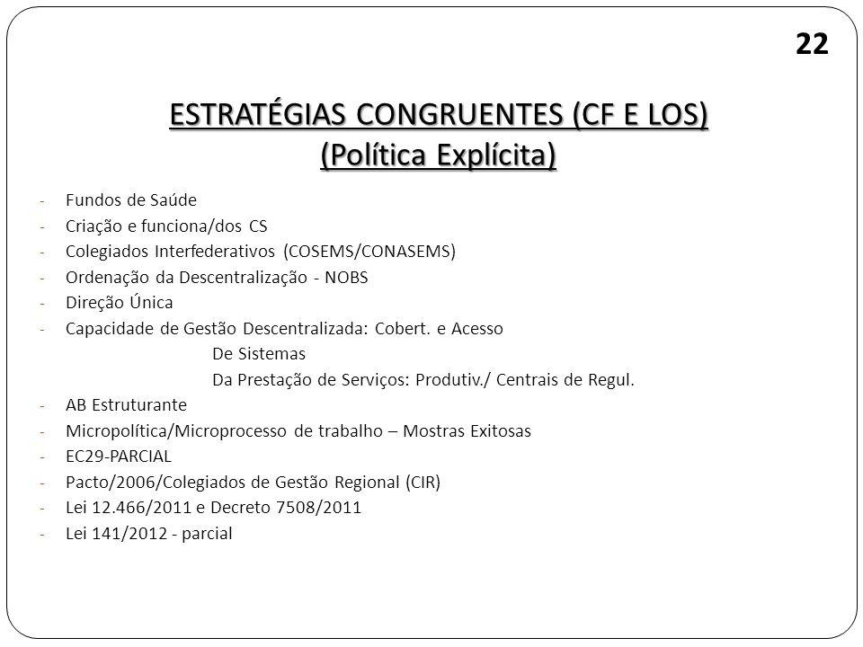 - Fundos de Saúde - Criação e funciona/dos CS - Colegiados Interfederativos (COSEMS/CONASEMS) - Ordenação da Descentralização - NOBS - Direção Única -
