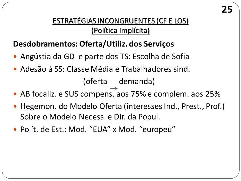 ESTRATÉGIAS INCONGRUENTES (CF E LOS) (Política Implícita) Desdobramentos: Oferta/Utiliz. dos Serviços Angústia da GD e parte dos TS: Escolha de Sofia