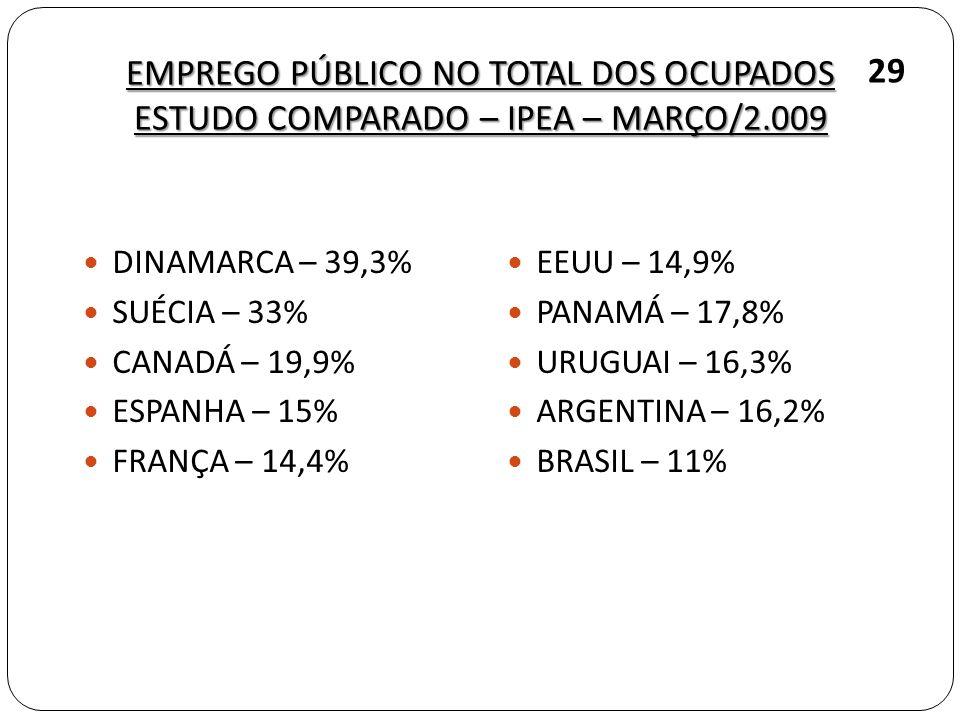 EMPREGO PÚBLICO NO TOTAL DOS OCUPADOS ESTUDO COMPARADO – IPEA – MARÇO/2.009 DINAMARCA – 39,3% SUÉCIA – 33% CANADÁ – 19,9% ESPANHA – 15% FRANÇA – 14,4%