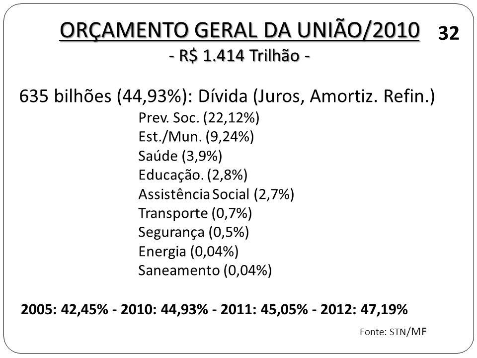 ORÇAMENTO GERAL DA UNIÃO/2010 - R$ 1.414 Trilhão - 32 635 bilhões (44,93%): Dívida (Juros, Amortiz. Refin.) Prev. Soc. (22,12%) Est./Mun. (9,24%) Saúd