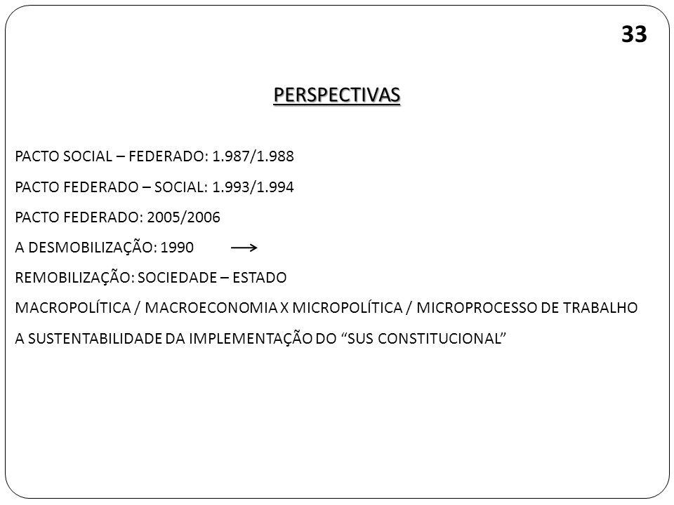 PERSPECTIVAS 33 PACTO SOCIAL – FEDERADO: 1.987/1.988 PACTO FEDERADO – SOCIAL: 1.993/1.994 PACTO FEDERADO: 2005/2006 A DESMOBILIZAÇÃO: 1990 REMOBILIZAÇ