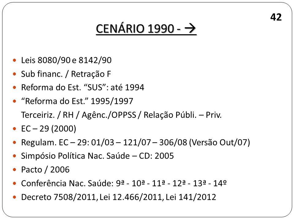 Leis 8080/90 e 8142/90 Sub financ. / Retração F Reforma do Est. SUS: até 1994 Reforma do Est. 1995/1997 Terceiriz. / RH / Agênc./OPPSS / Relação Públi