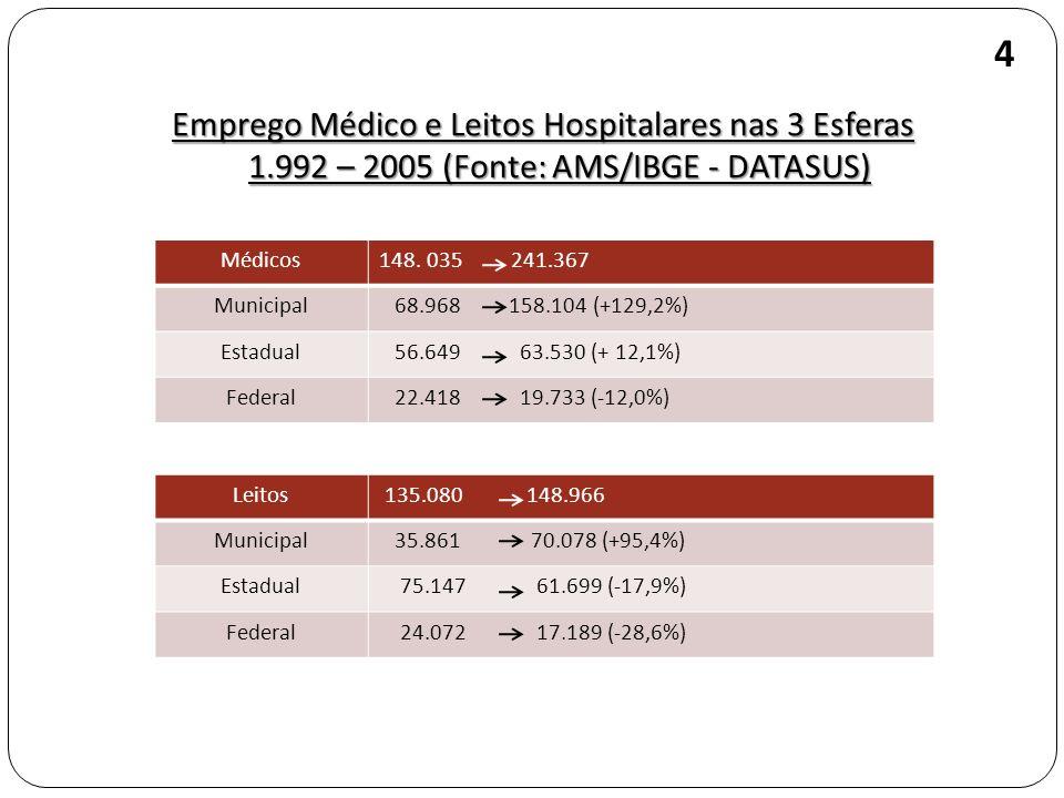 Emprego Médico e Leitos Hospitalares nas 3 Esferas 1.992 – 2005 (Fonte: AMS/IBGE - DATASUS) 4 Médicos148. 035 241.367 Municipal 68.968 158.104 (+129,2