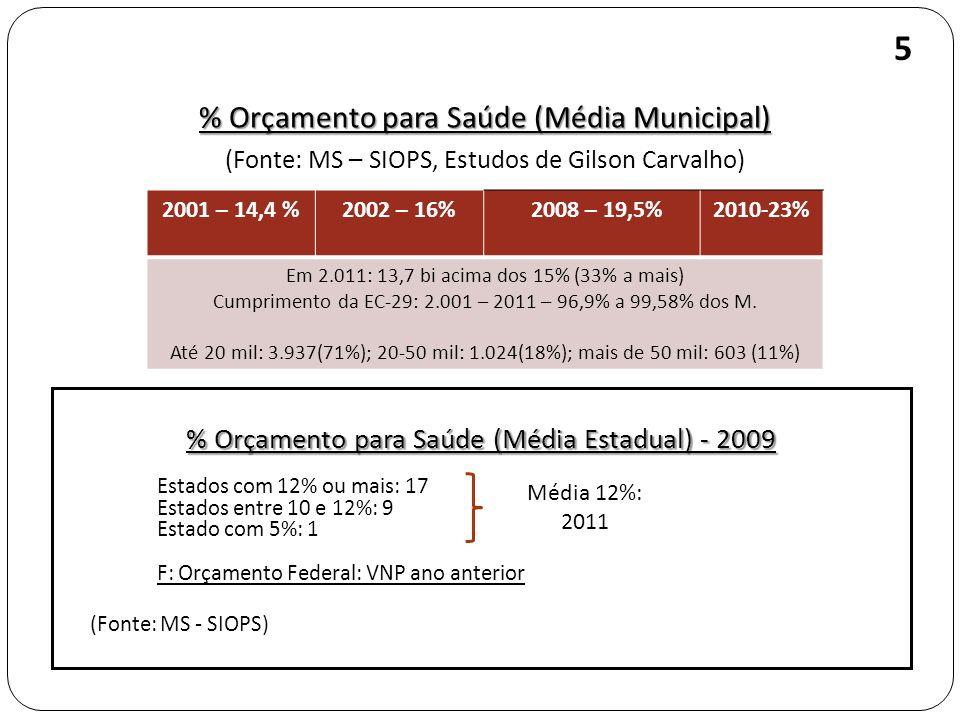 % Orçamento para Saúde (Média Municipal) (Fonte: MS – SIOPS, Estudos de Gilson Carvalho) 5 2001 – 14,4 %2002 – 16% 2008 – 19,5%2010-23% Em 2.011: 13,7