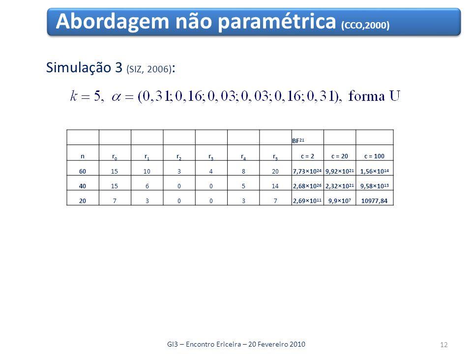 Abordagem não paramétrica (CCO,2000) GI3 – Encontro Ericeira – 20 Fevereiro 2010 Simulação 3 (SIZ, 2006) : 12 BF 21 nr0r0 r1r1 r2r2 r3r3 r4r4 r5r5 c = 2c = 20c = 100 601510348207,73 × 10 24 9,92 × 10 21 1,56 × 10 14 40156005142,68 × 10 26 2,32 × 10 21 9,58 × 10 13 207300372,69 × 10 11 9,9 × 10 7 10977,84