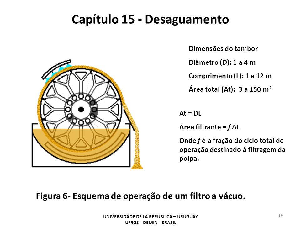 Capítulo 15 - Desaguamento UNIVERSIDADE DE LA REPUBLICA – URUGUAY UFRGS - DEMIN - BRASIL 15 Figura 6- Esquema de operação de um filtro a vácuo. Dimens
