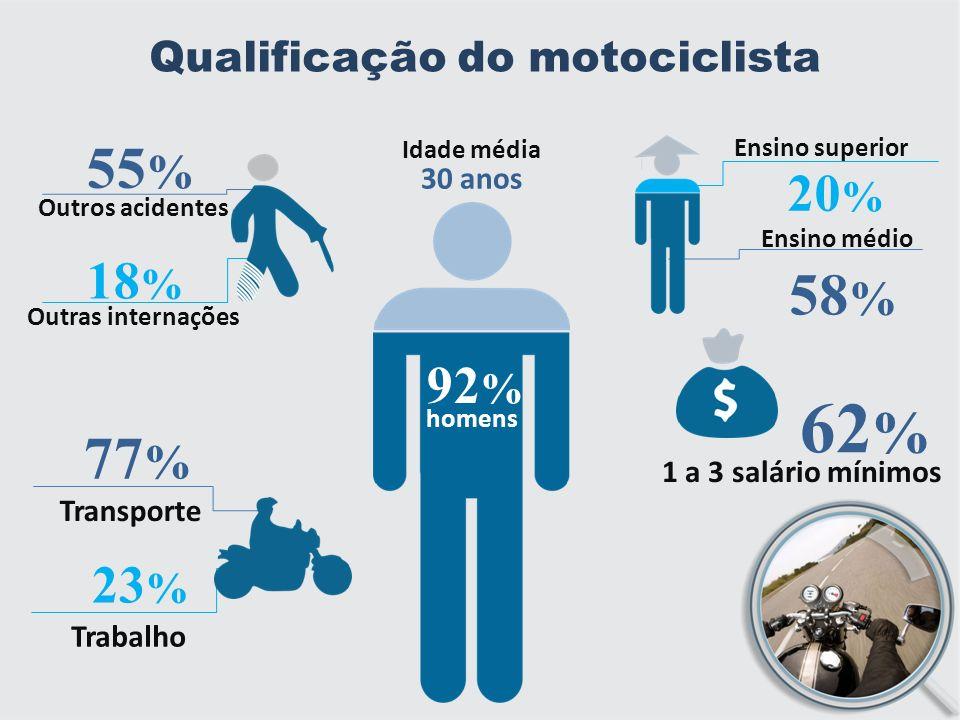 Qualificação do motociclista 92 % homens Idade média 30 anos 58 % Ensino médio Ensino superior 20 % 62 % 1 a 3 salário mínimos 18 % 55 % Outros acidentes Outras internações 23 % 77 % Transporte Trabalho