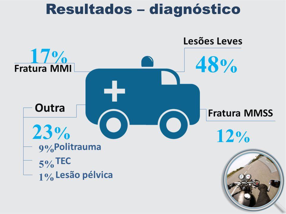 Resultados – diagnóstico Lesões Leves 48 % Fratura MMI 23 % Outra 17 % Fratura MMSS 12 % 1% TEC 5% Lesão pélvica 9% Politrauma
