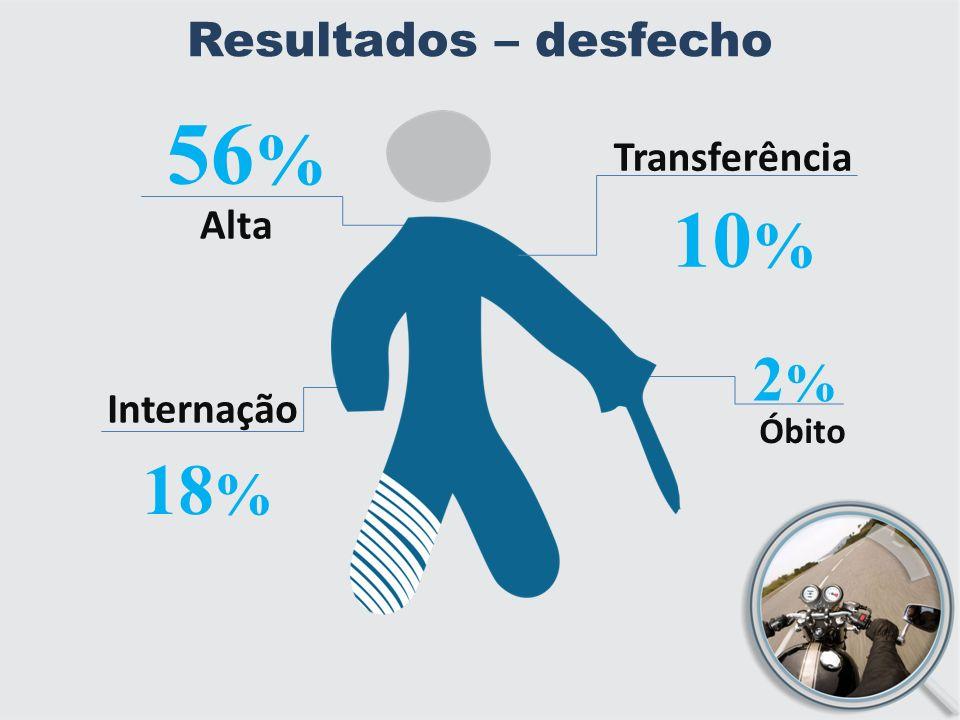 Resultados – desfecho Óbito 18 % Internação 2%2% Transferência 10 % Alta 56 %