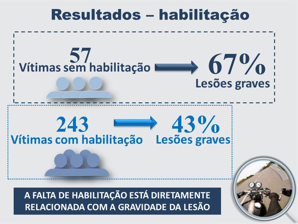 Resultados – habilitação 57 Vítimas sem habilitação 67% Lesões graves 243 Vítimas com habilitação 43% Lesões graves A FALTA DE HABILITAÇÃO ESTÁ DIRETAMENTE RELACIONADA COM A GRAVIDADE DA LESÃO