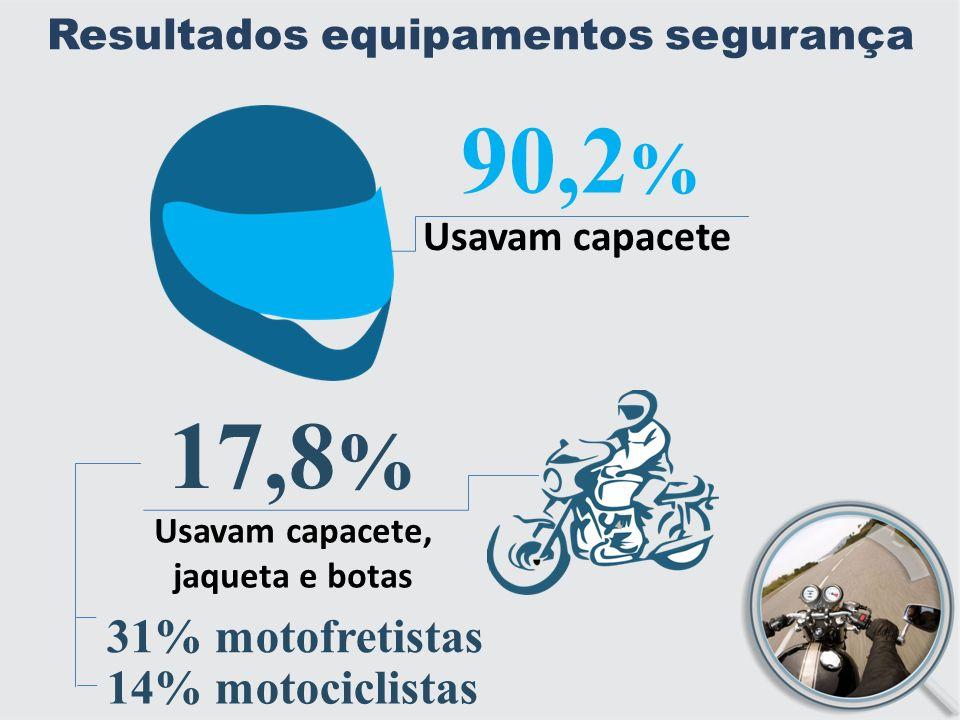 Resultados equipamentos segurança 90,2 % Usavam capacete 17,8 % Usavam capacete, jaqueta e botas 31% motofretistas 14% motociclistas