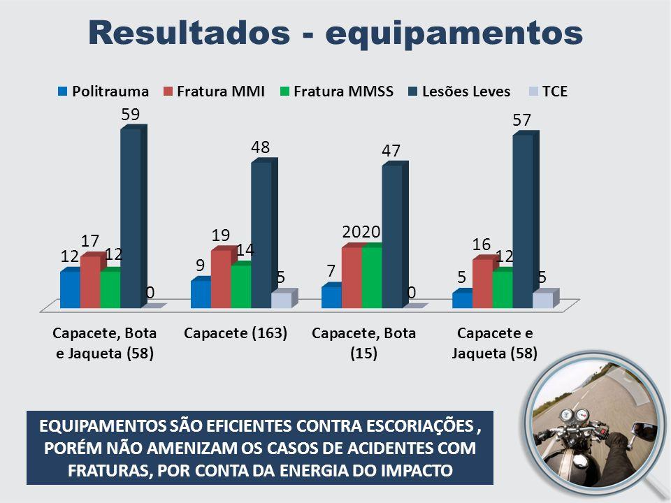 Resultados - equipamentos EQUIPAMENTOS SÃO EFICIENTES CONTRA ESCORIAÇÕES, PORÉM NÃO AMENIZAM OS CASOS DE ACIDENTES COM FRATURAS, POR CONTA DA ENERGIA DO IMPACTO
