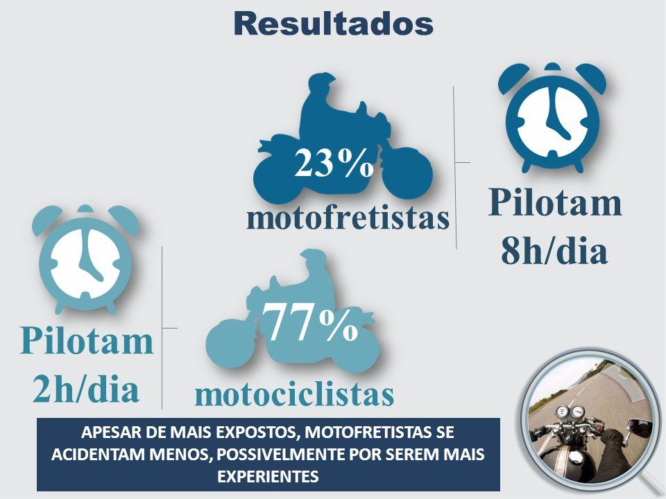 Resultados 23% motofretistas Pilotam 8h/dia 77 % motociclistas Pilotam 2h/dia APESAR DE MAIS EXPOSTOS, MOTOFRETISTAS SE ACIDENTAM MENOS, POSSIVELMENTE POR SEREM MAIS EXPERIENTES