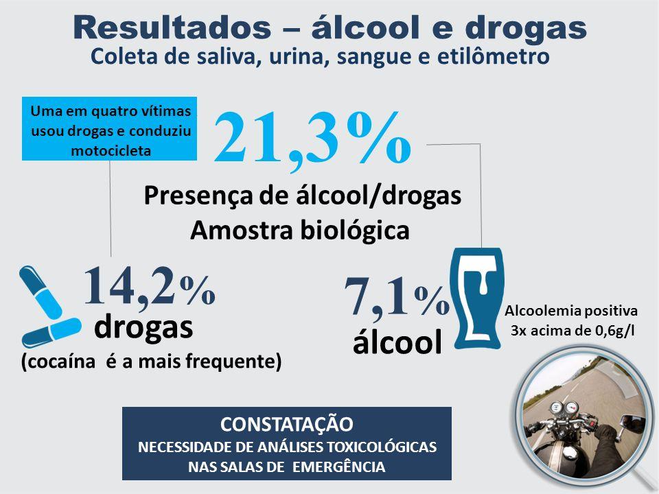 Resultados – álcool e drogas 21,3% Presença de álcool/drogas Amostra biológica 14,2 % drogas (cocaína é a mais frequente) 7,1 % álcool Alcoolemia positiva 3x acima de 0,6g/l CONSTATAÇÃO NECESSIDADE DE ANÁLISES TOXICOLÓGICAS NAS SALAS DE EMERGÊNCIA Uma em quatro vítimas usou drogas e conduziu motocicleta Coleta de saliva, urina, sangue e etilômetro