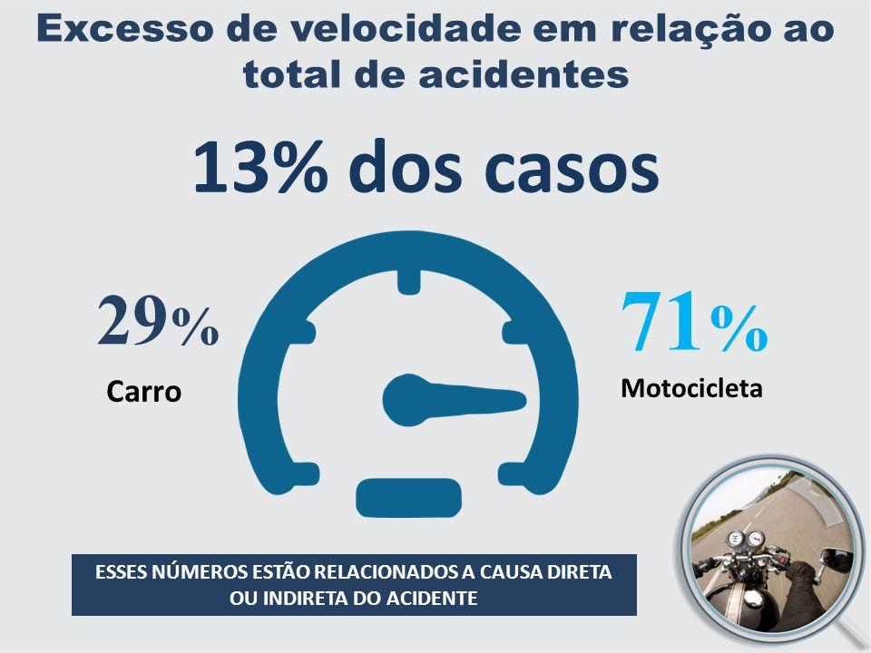 Excesso de velocidade em relação ao total de acidentes ESSES NÚMEROS ESTÃO RELACIONADOS A CAUSA DIRETA OU INDIRETA DO ACIDENTE 71 % 29 % Motocicleta Carro 13% dos casos