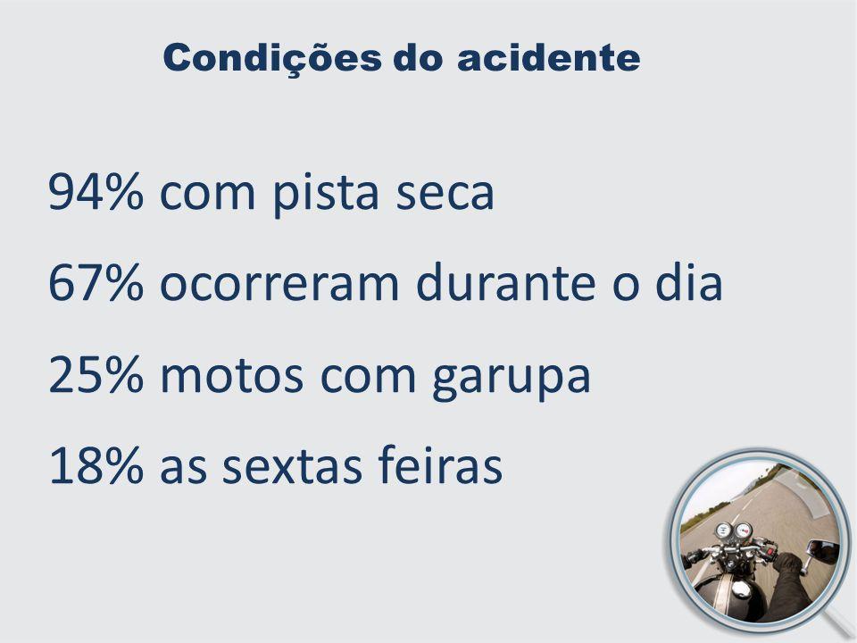 Condições do acidente 94% com pista seca 67% ocorreram durante o dia 25% motos com garupa 18% as sextas feiras