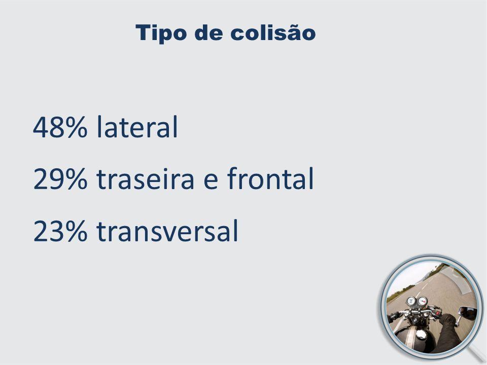 Tipo de colisão 48% lateral 29% traseira e frontal 23% transversal