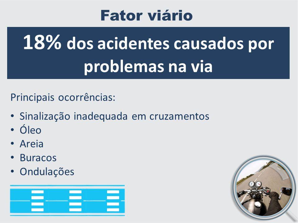 Fator viário 18% dos acidentes causados por problemas na via Principais ocorrências: Sinalização inadequada em cruzamentos Óleo Areia Buracos Ondulações