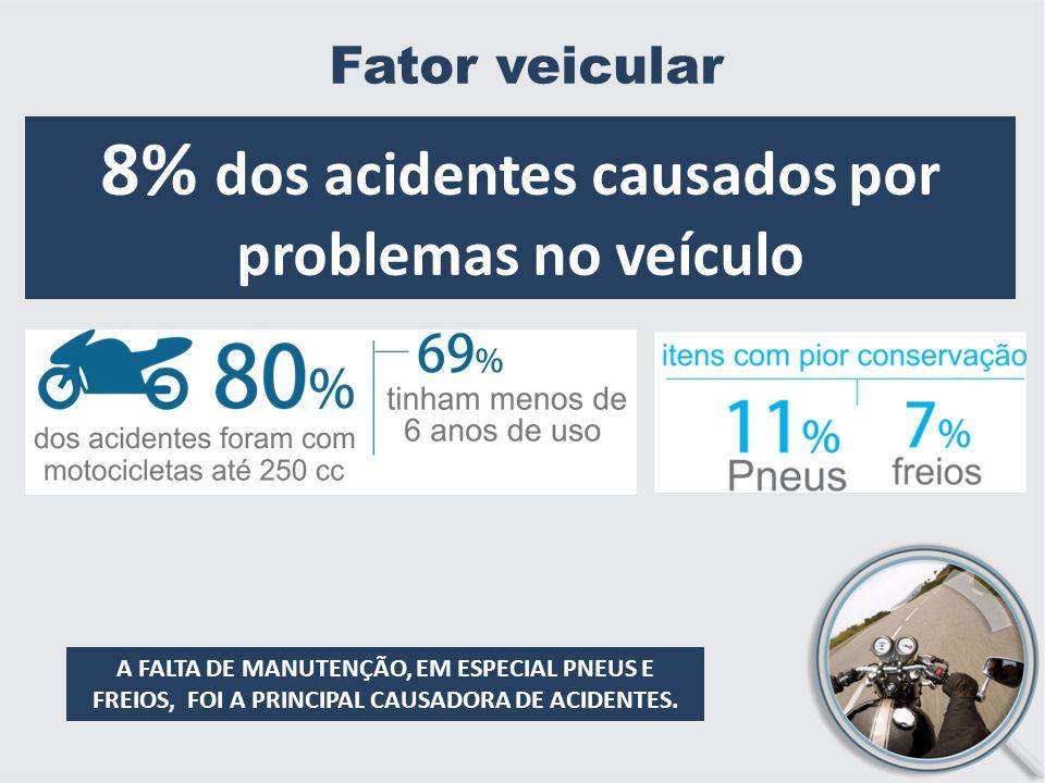 Fator veicular A FALTA DE MANUTENÇÃO, EM ESPECIAL PNEUS E FREIOS, FOI A PRINCIPAL CAUSADORA DE ACIDENTES.