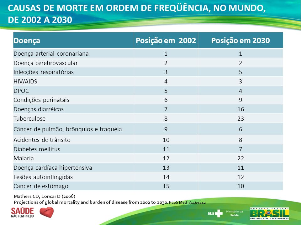 DoençaPosição em 2002Posição em 2030 Doença arterial coronariana11 Doença cerebrovascular22 Infecções respiratórias35 HIV/AIDS43 DPOC54 Condições peri